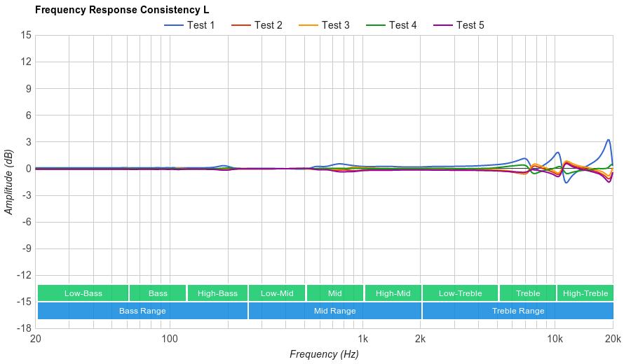 Jaybird X3 Consistency L