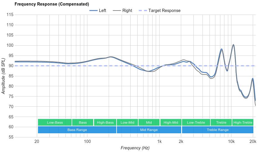 Jaybird X3 Frequency Response