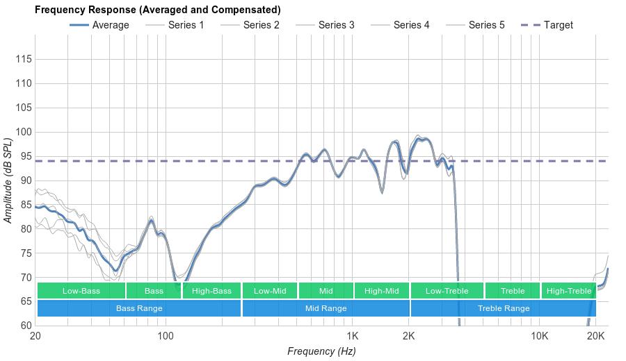 Jaybird X3 Microphone Frequency Response