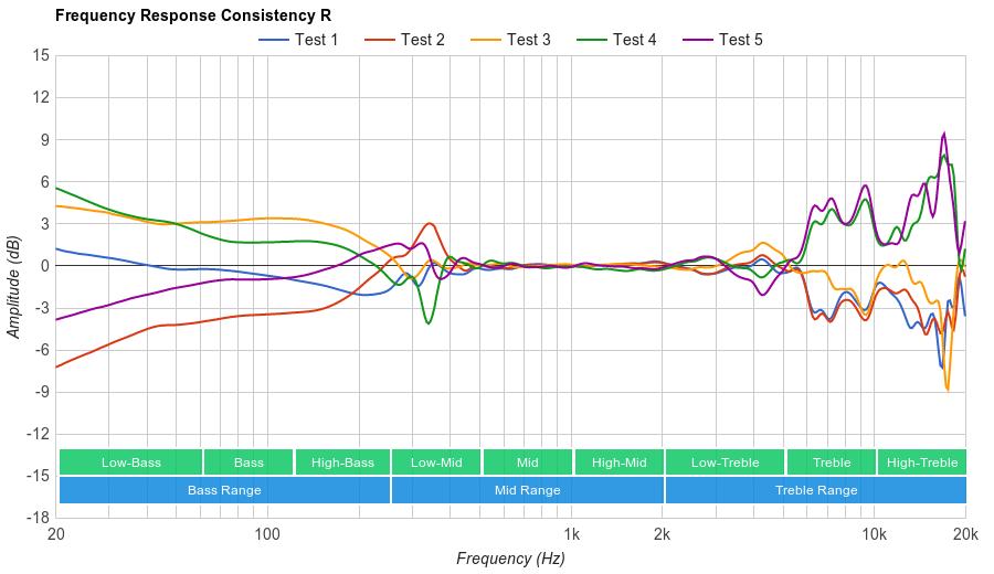 JBL E50BT Consistency R