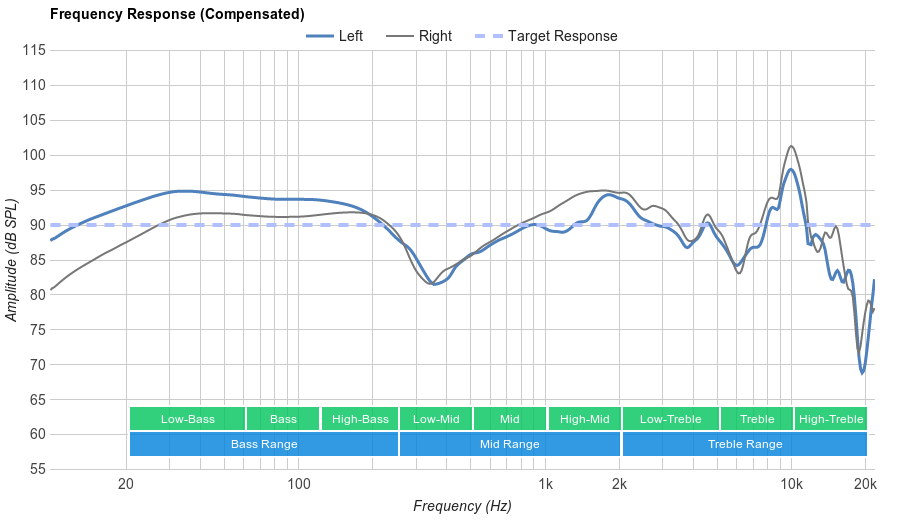 JBL E50BT Frequency Response