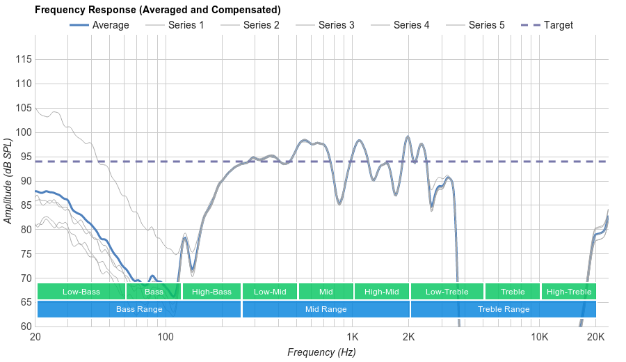 JBL E50BT Microphone Frequency Response