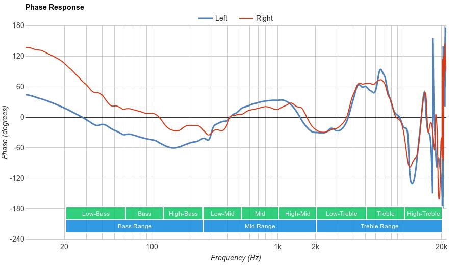 JBL E50BT Phase Response