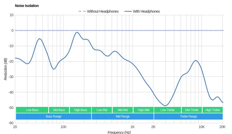 Anker SoundBuds Curve Wireless vs JBL Endurance Sprint