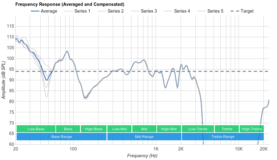 JBL Everest Elite 700  Microphone Frequency Response