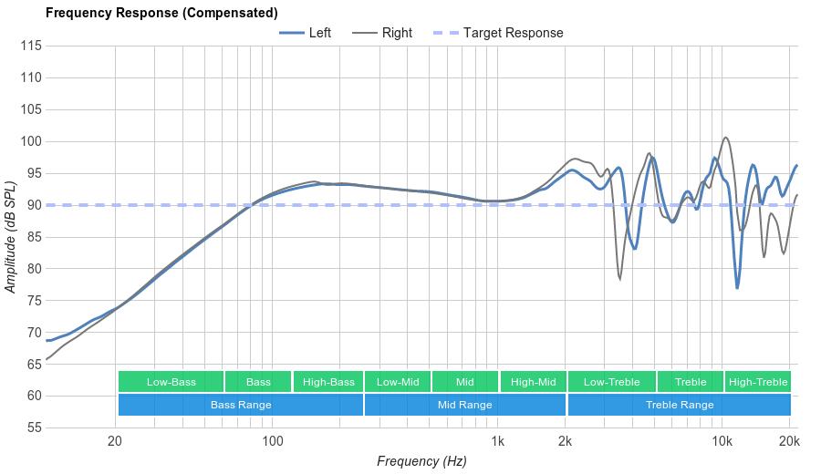 Koss KSC75 Frequency Response