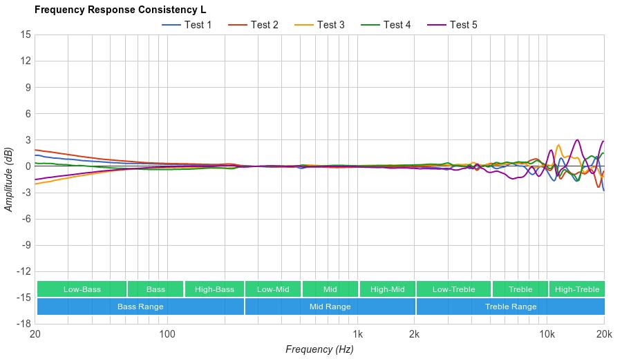 Koss Porta Pro  Consistency L
