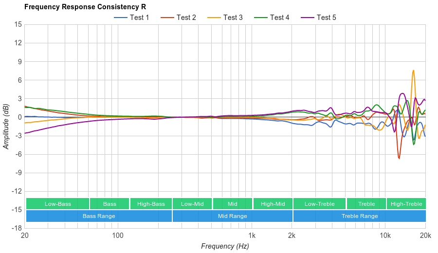 Koss Porta Pro  Consistency R