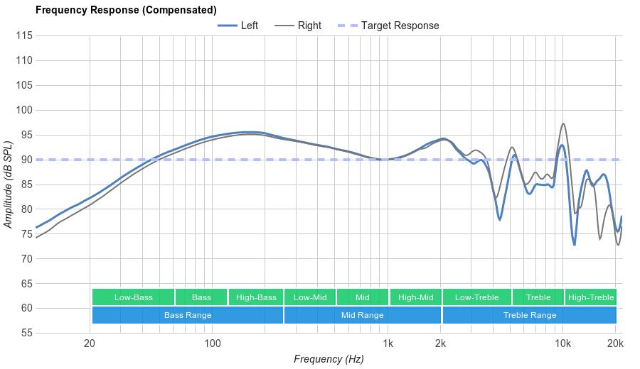 Koss Porta Pro  Frequency Response