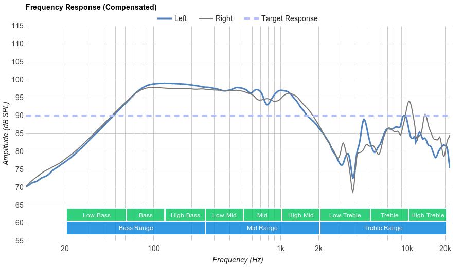 Koss QZPro Frequency Response