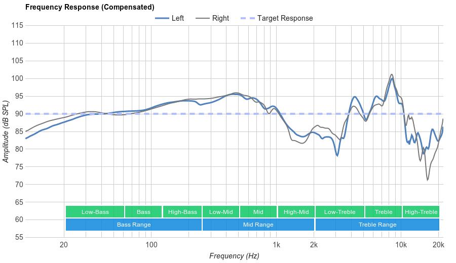 Koss UR-20 Frequency Response