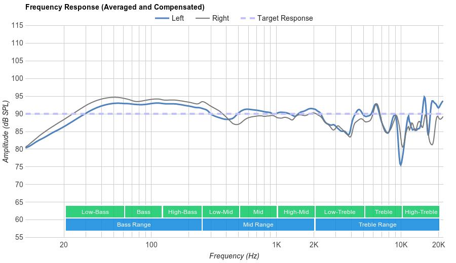 Logitech G430 Frequency Response