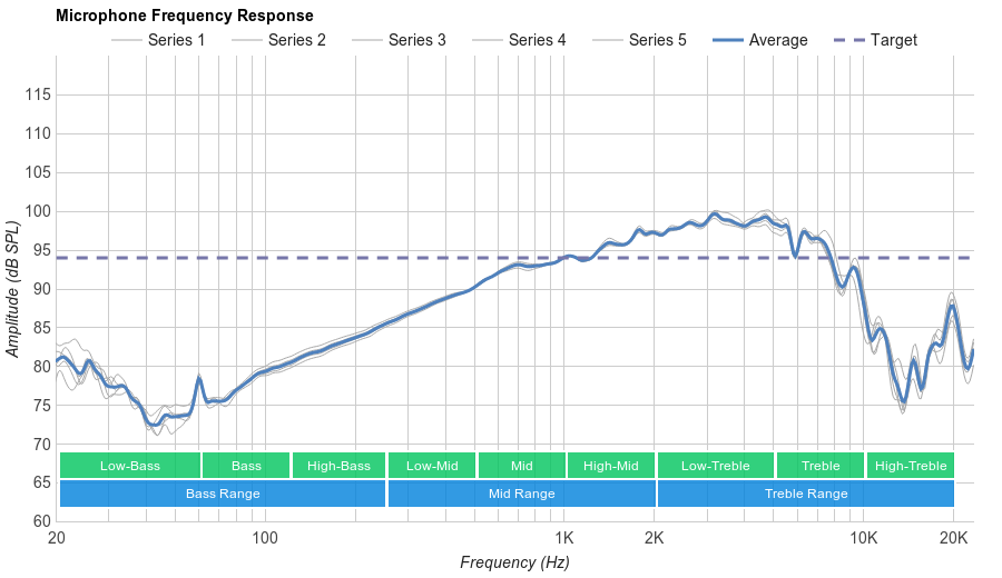 Logitech G430 Microphone Frequency Response
