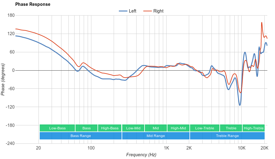 Logitech G430 Phase Response