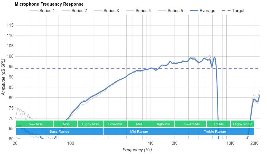 Logitech G533 Microphone Frequency Response