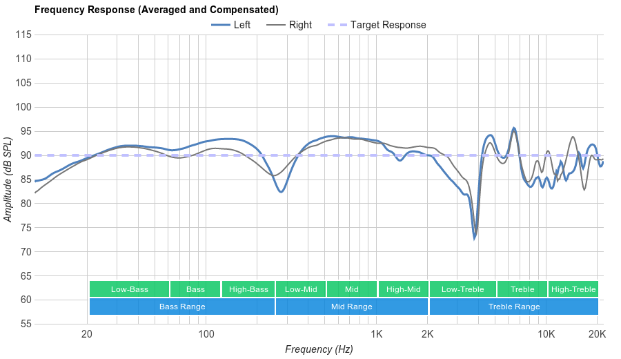 Logitech G930 Frequency Response