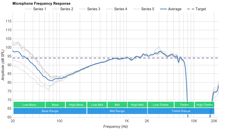 Logitech G930 Microphone Frequency Response