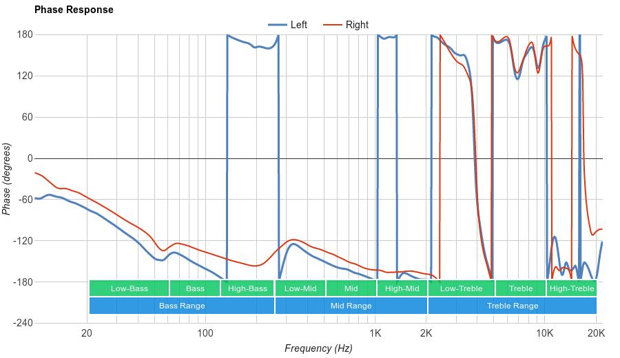 Logitech G930 Phase Response