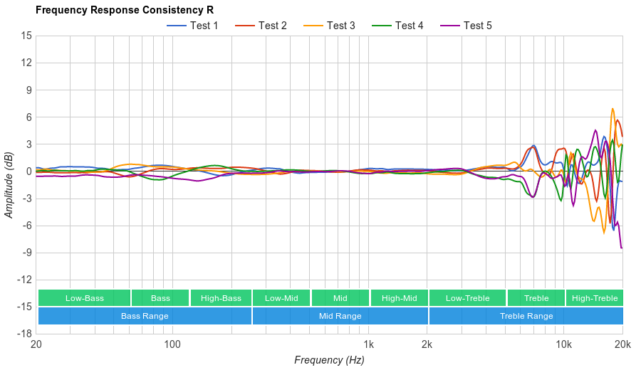 Marshall Major II Consistency R