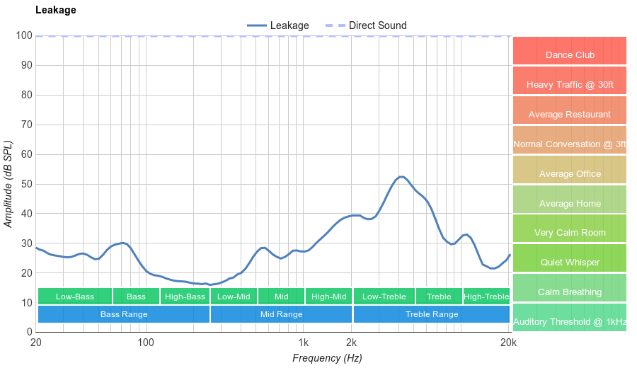 On-Ear Low Leakage Graph