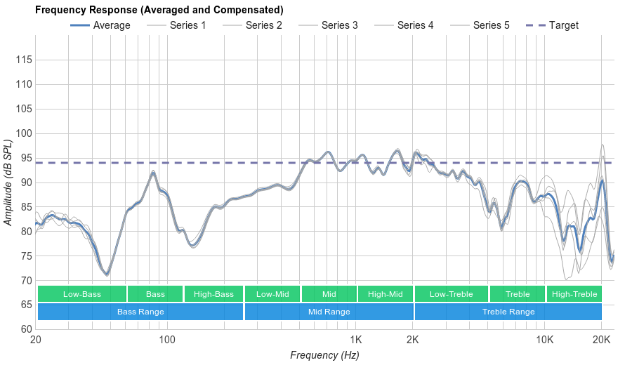 Oppo PM-3 Microphone Frequency Response