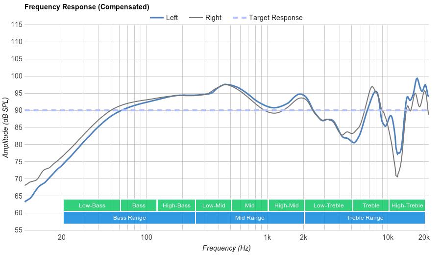 Panasonic RP-HC101 Frequency Response