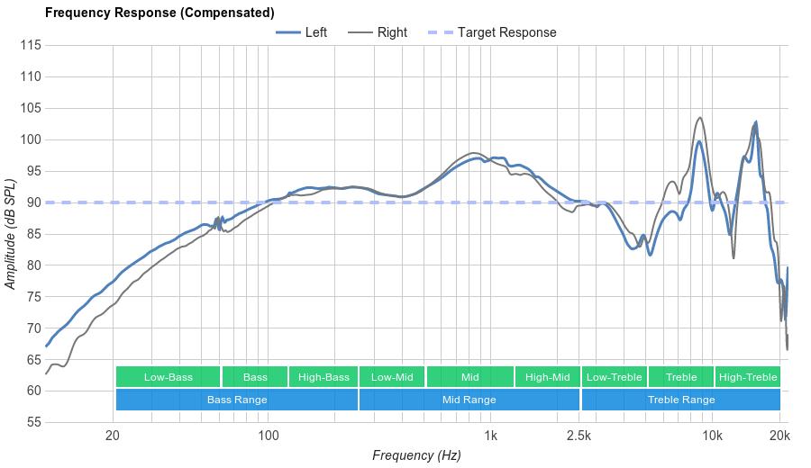 Panasonic RP-HC200 Frequency Response