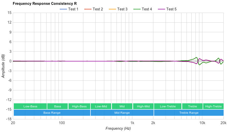 Panasonic RP-HC56 Consistency R