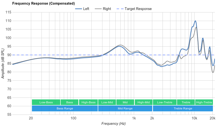 Panasonic RP-HC56 Frequency Response
