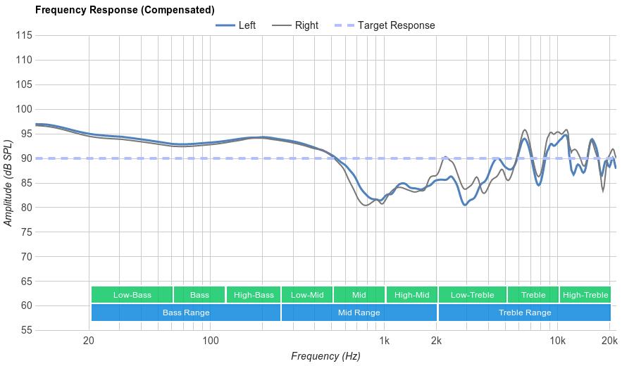 Panasonic RP-HC800 Frequency Response