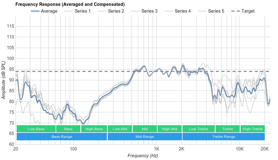 Panasonic RP-HC800 Microphone Frequency Response
