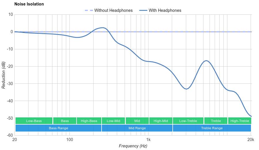 Panasonic RP-HJE120 Noise Isolation