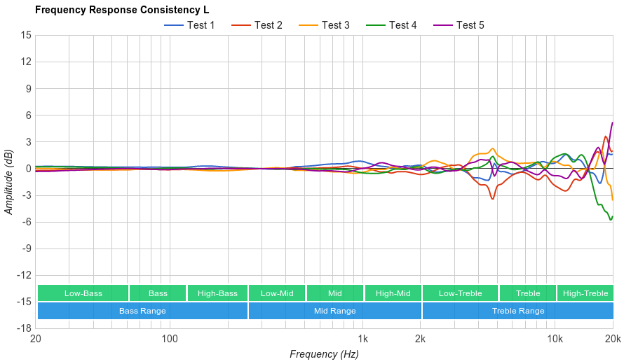 Parrot Zik 2.0 Consistency L
