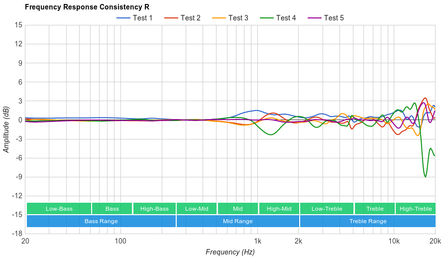 Parrot Zik 2.0 Consistency R
