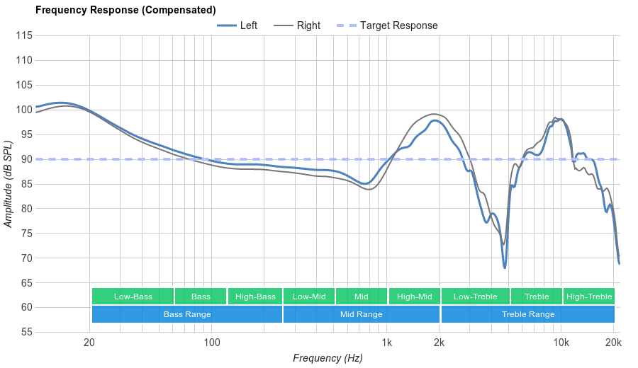 Parrot Zik 2.0 Frequency Response