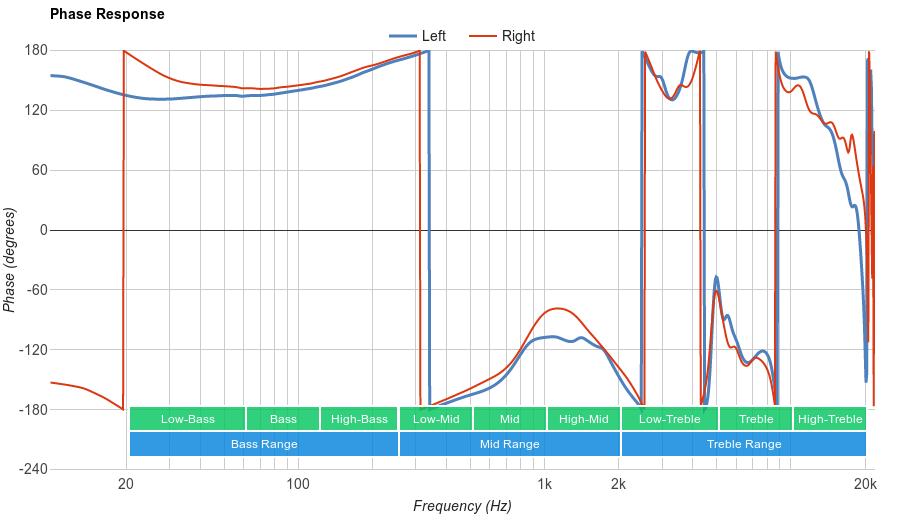 Parrot Zik 2.0 Phase Response