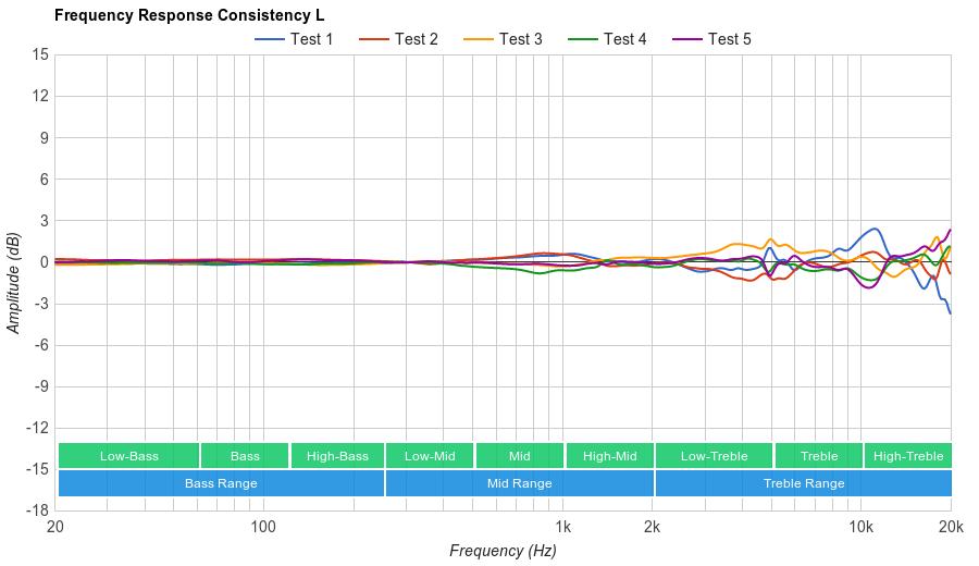 Parrot Zik 3.0 Consistency L