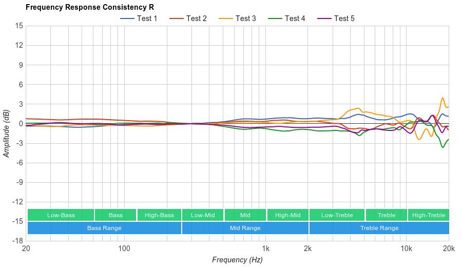 Parrot Zik 3.0 Consistency R