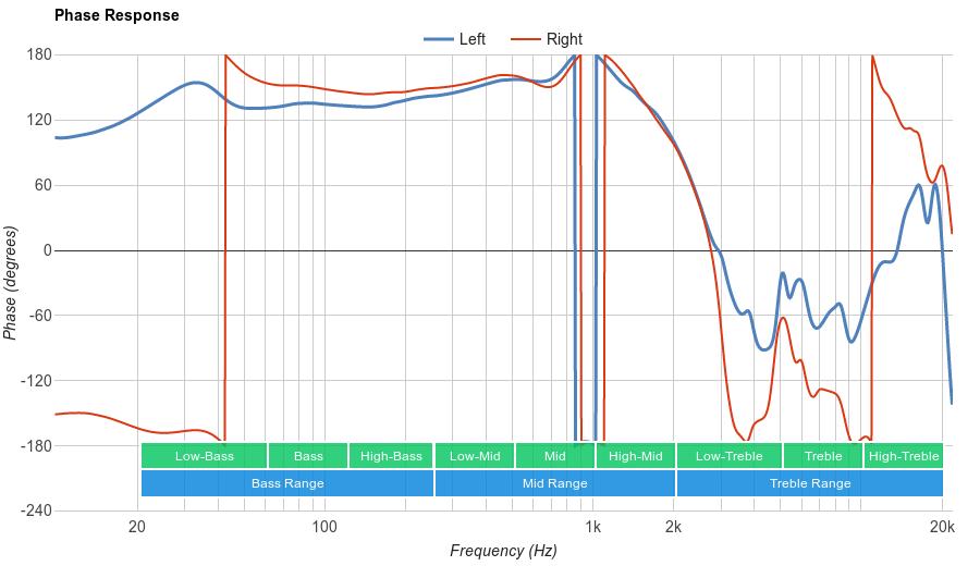 Parrot Zik 3.0 Phase Response