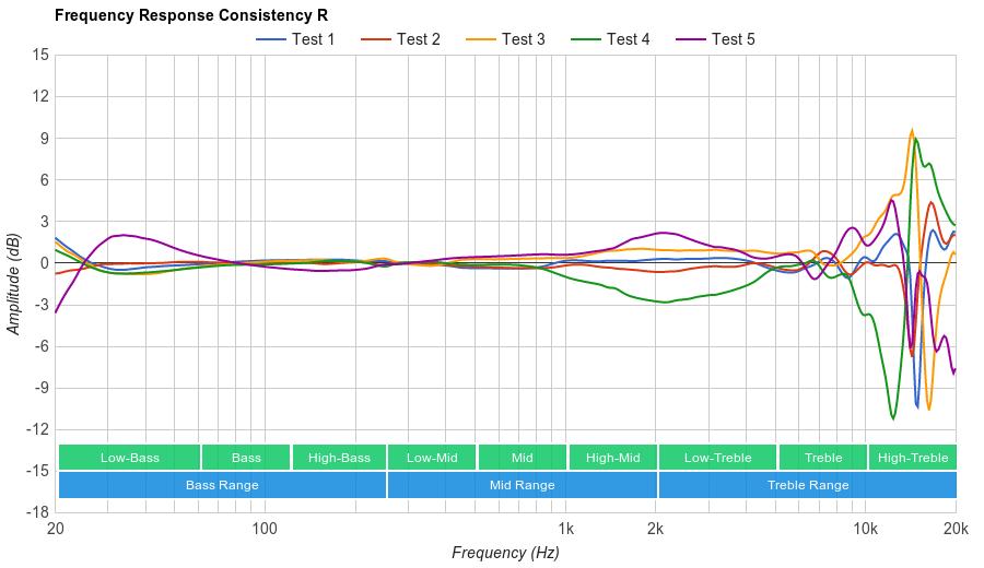 Philips Fidelio NC1 Consistency R