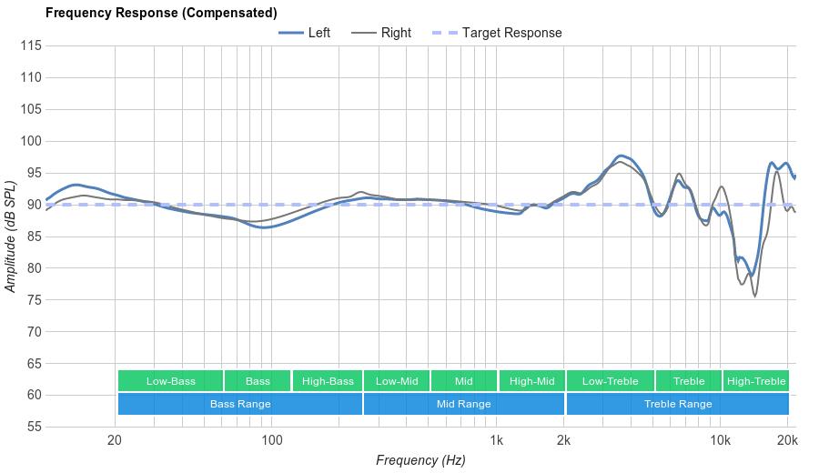 Philips Fidelio NC1 Frequency Response