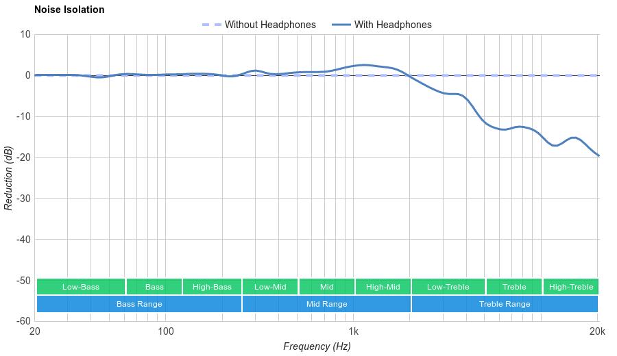Philips SHP9500 Noise Isolation