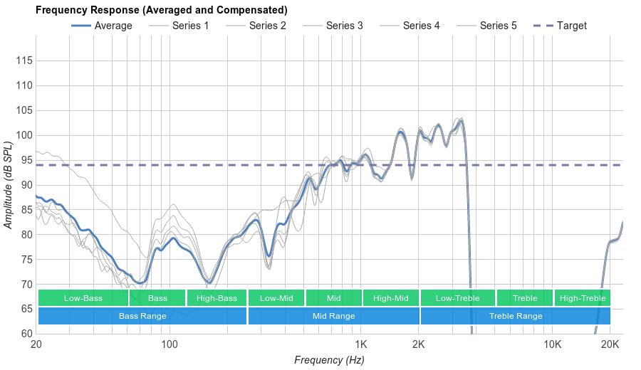 Plantronics BackBeat Pro 2 Microphone Frequency Response