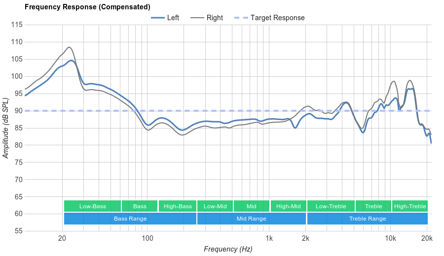 Plantronics Backbeat Pro Frequency Response