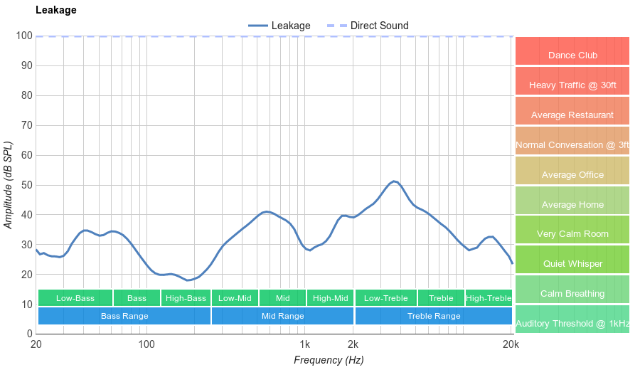 Over-Ear High Leakage Graph