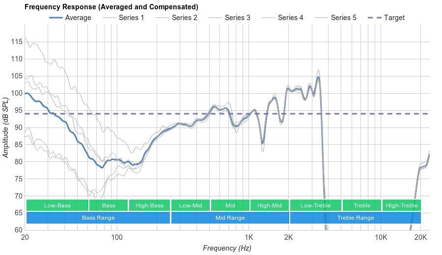 Plantronics Backbeat Pro Microphone Frequency Response