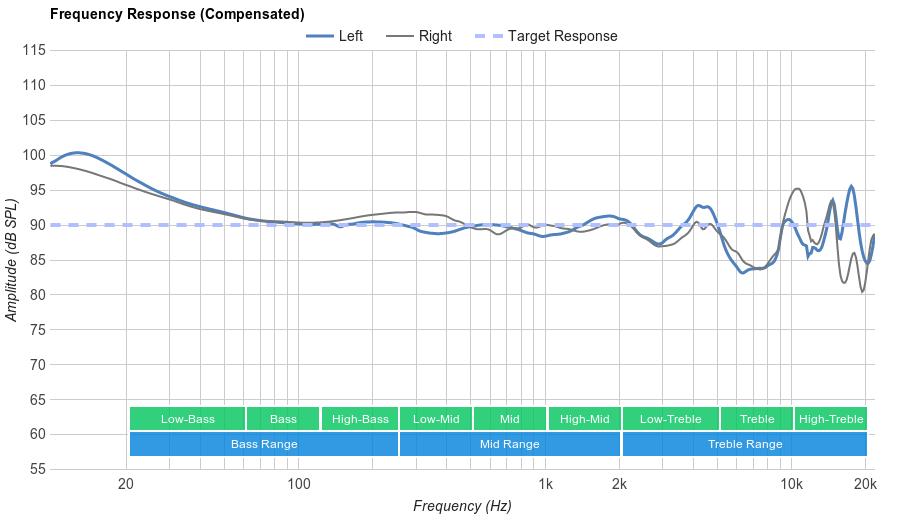 Polk Audio UltraFocus 8000 Frequency Response