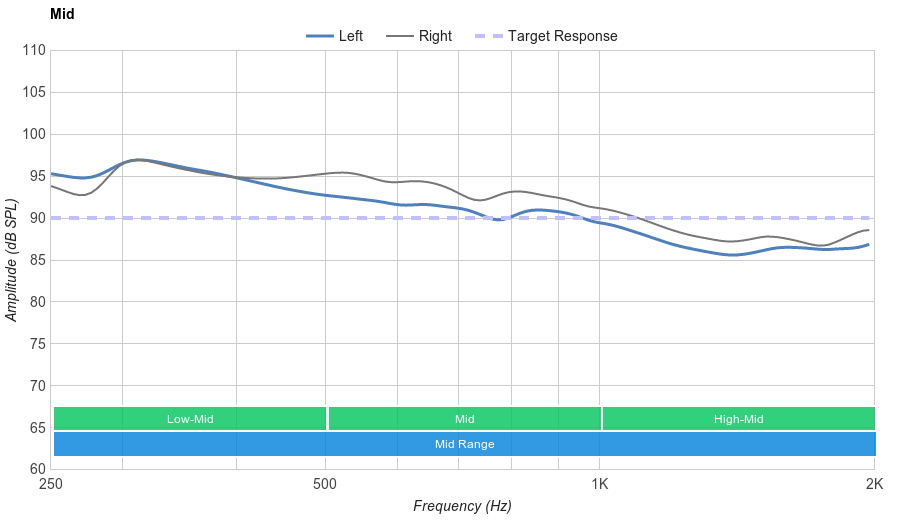 Razer Kraken Pro V2 vs HyperX Cloud 2/Cloud II Side-by-Side