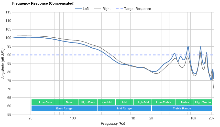 Rovking V1 Frequency Response