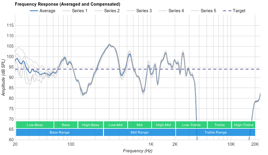 Samsung Level Over Wireless Microphone Frequency Response